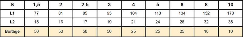 Nomenclature Clés à boule Acier Chrome-Vanadium taité 50/52 HRc
