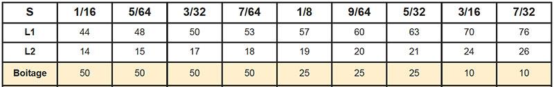 Clés mâles Acier Chrome-Vanadium traité 50/52 HRc