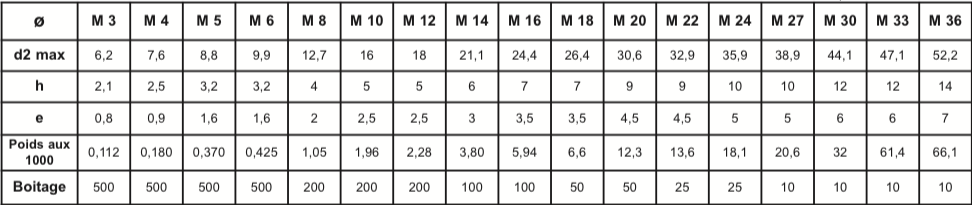 Rondelles GROWER DIN 127B Traitées 44-51 HRC Brut