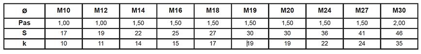 Vis de tuiles de chenilles pour TP Série Métrique Classe 12.9 Brut
