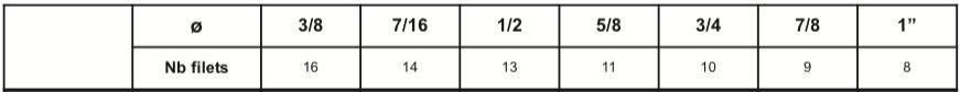 Tiges filetées Acier 42 CD4 Classe 8.8 ASTM A193 B7